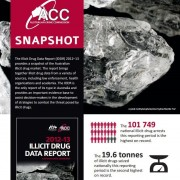 Australia's drug trade at an all-time high